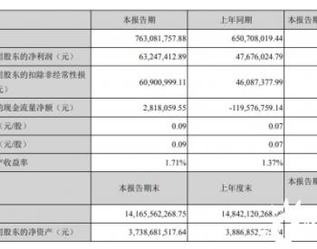 节能国祯2021年第一季度净利6324.74万增长32.66% 本期收入规模增长
