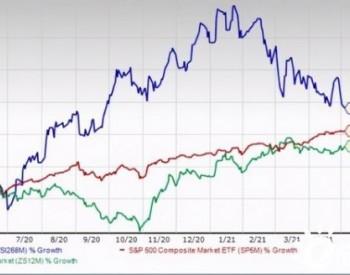 Zacks排名反应出严峻前景,太阳能股能否应对市场