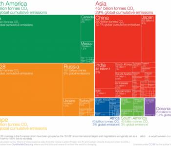 谁对全球碳排放贡献最大