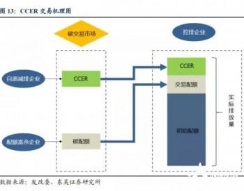 什么是碳排放配额、<em>自愿减排量</em>(CCER)?