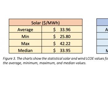 燃煤发电成本高于风光发电新项目 美国166GW燃<em>煤机</em>组或将2025前退役(附报告)