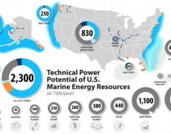 美国:到2035年海洋能装机将实现1GW