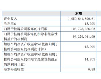 金海股份2020年净利1.04亿增长32.80% 投资收益增长