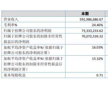 佳力科技2020年净利7333.32万增长60.80% 毛利率提高