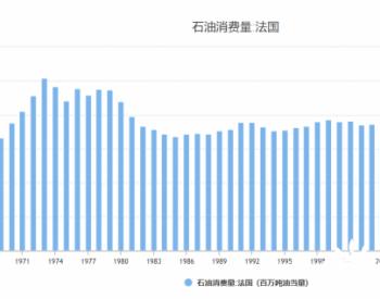 1965-2009年法国原油消费量统计