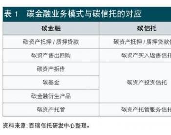 信托公司碳金融业务发展模式与路径