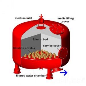 沃迪思德全自动浅层砂过滤器 浅层过滤器布集水器