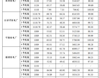 2020年1-9月49台运行<em>核电机组</em>电力生产情况统计数据表