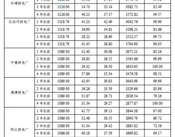 2020年1-6月47台运行<em>核电机组</em>电力生产情况统计数据表