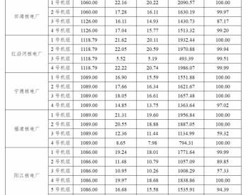 2020年1-3月47台运行<em>核电机组</em>电力生产情况统计数据表