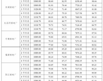 2019年1-12月47台运行<em>核电机组</em>电力生产情况统计数据表