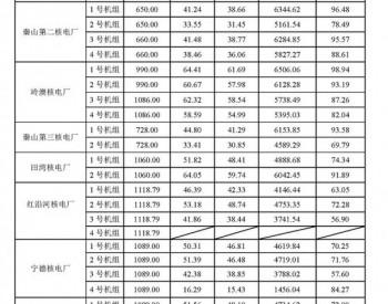 2016年1-9月33台商运<em>核电机组</em>电力生产情况统计数据表