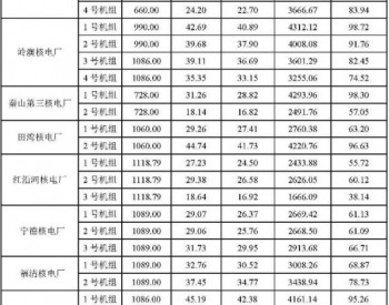 2016年1-6月30台商运<em>核电机组</em>电力生产情况统计数据表