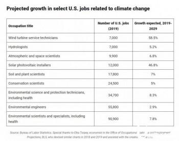 碳中和:未来哪些领域的就业需求量会很高?