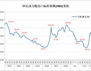 2021年5月份印尼动力煤标杆价格环比上升3.53%