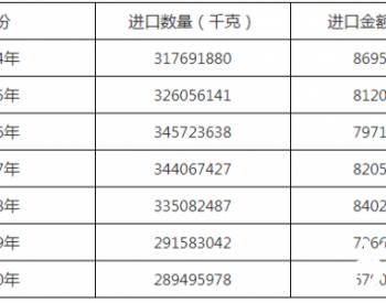 2020年中国润滑油进口289495.978吨