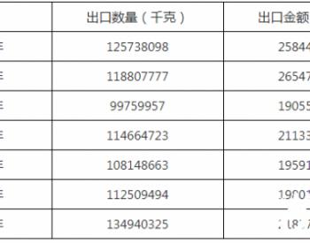 2020年中国润滑油出口134940.325吨