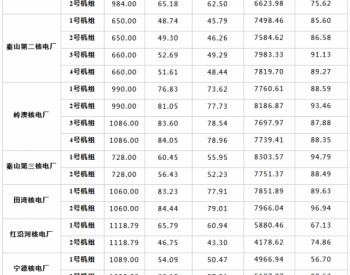2014年1-12月全国22台<em>商业运行</em>核电机组电力生产情况统计数据表