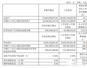 华友钴业今年一季度净利6.54亿元,同比增长256.50%