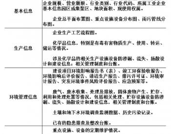《上海市土壤污染重点监管单位土壤和地下水污染隐