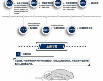 一图看懂 GB/T 40032-2021《电动汽车换电安全要求》