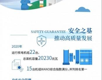 一图速览中国核电2020年CSR报告