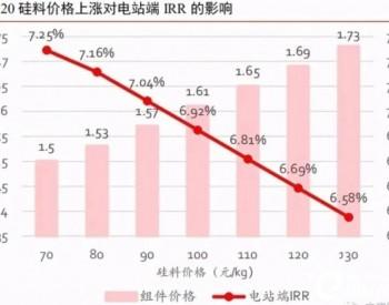 硅料涨价复盘,谁是最受伤的环节?
