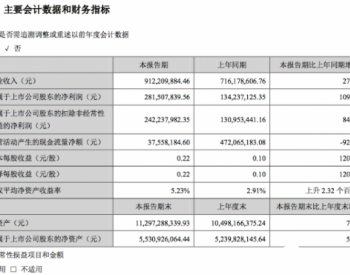 晶盛机电Q1新签设备订单超50亿元,净利润同比增109%