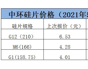 再次上调,中环股份公布最新硅片报价