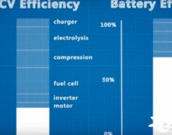锂电和氢能源,谁是未来能源的王者?