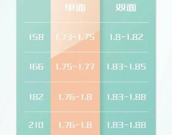 1.73~1.88元/W!5月份光伏行业主流组件价格一览