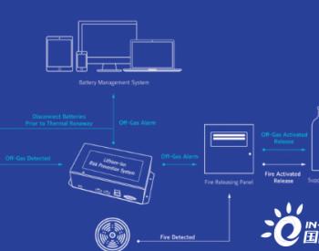 如何防止锂离子电池储能系统热失控?