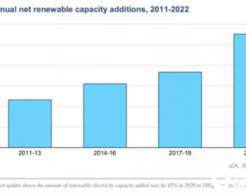 国际能源署:2020年可再生能源电力增速居20年之首