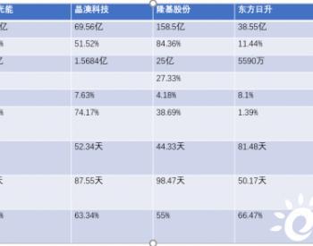 五大组件上市公司一季报对比,营收全线高增长