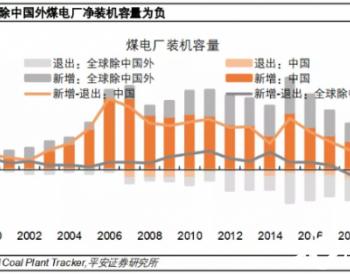 中国低碳转型风险不容小觑