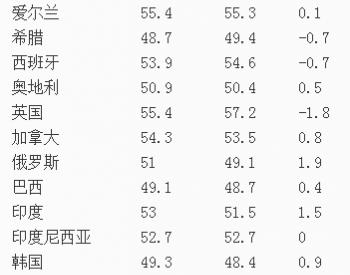 2014年7月全球主要国家和地区制造业<em>PMI指数</em>