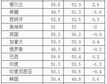 2014年3月全球主要国家和地区制造业<em>PMI指数</em>