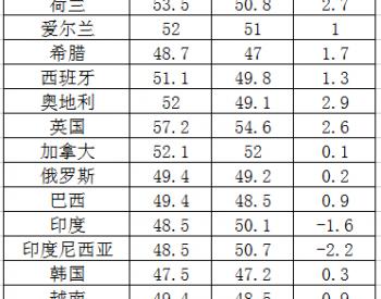 2013年8月全球主要国家和地区制造业<em>PMI指数</em>