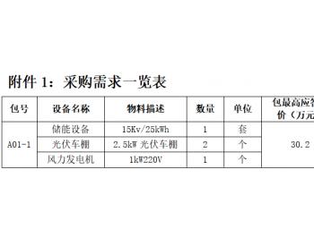 招标丨国网湖南综能张家界风光储项目物资采购