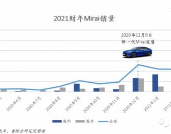 """丰田Mirai美国加州促销大成功,跟现代争夺氢燃料电池乘用车""""一哥""""地位"""
