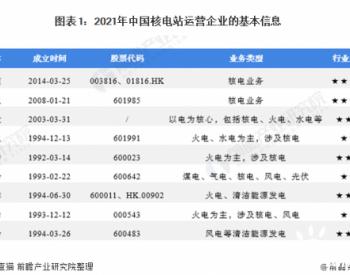 中国核电行业竞争格局及市场份额分析