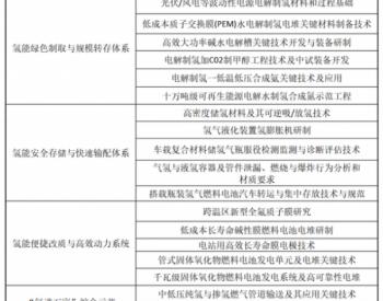4个方向18个项目7.95亿元!科技部发布氢能等重点专项申报指南