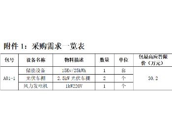 招标 | 网湖南综合能源张家界分公司风光储项目物资采购公告