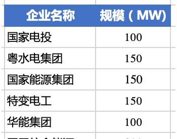 新疆1GW光伏项目业主分配方案出炉,国网综能成为最大赢家