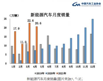 特斯拉中国销量狂跌近三成,新能源车市场日渐多元化