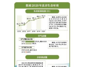 """北京<em>生态环境状况</em>级别为""""良"""",连续六年持续改善"""