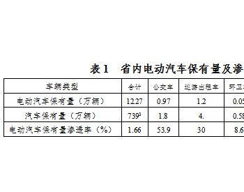 """陕西省关于电动汽车充电基础设施  """"十四五""""发展规划的通知"""