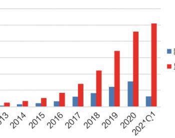 中国海上<em>风电产业链</em>发展现状与趋势
