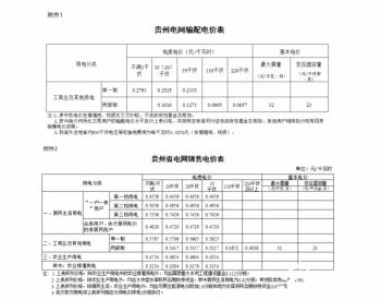 关于贵州电网2020-2022年<em>输配电价</em>和销售电价有关事项的通知