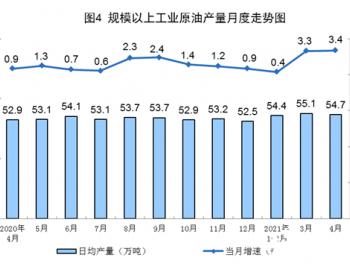 2021年1-4月中国原油进口量同比增长7.2%
